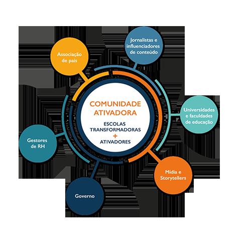 Infográfico sobre o programa Escolas Transformadoras