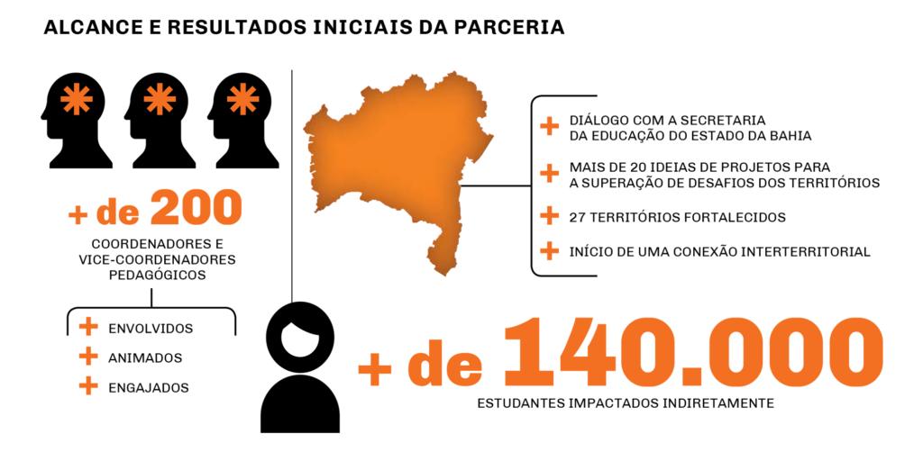 Educação Transformadora na Bahia: impactos