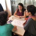 Três mulheres estão sentadas ao redor de uma mesa. No centro da mesa, há uma folha sulfite grande, com círculos desenhados.